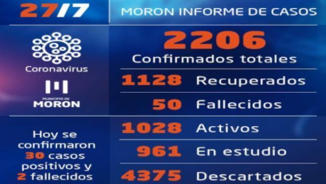 Casos y situación del coronavirus al 27 de julio en Morón