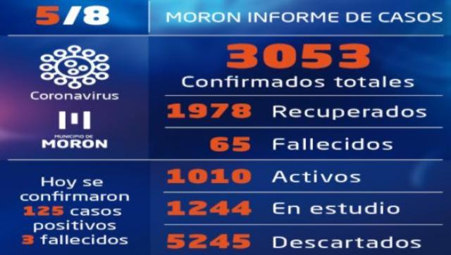 Casos y situación del coronavirus al 5 de agosto en Morón