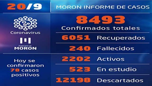 Situación y casos de Covid-19 al 20 de setiembre en Morón