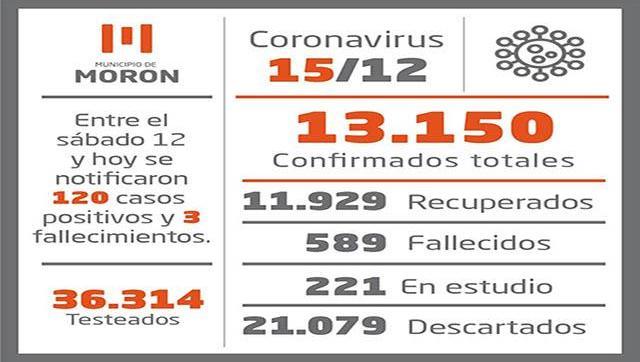 Situación y casos de Coronavirus al 15 de diciembre en Moreno
