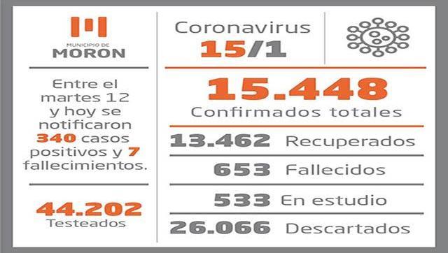 Situación de Coronavirus al 15 de enero en Morón